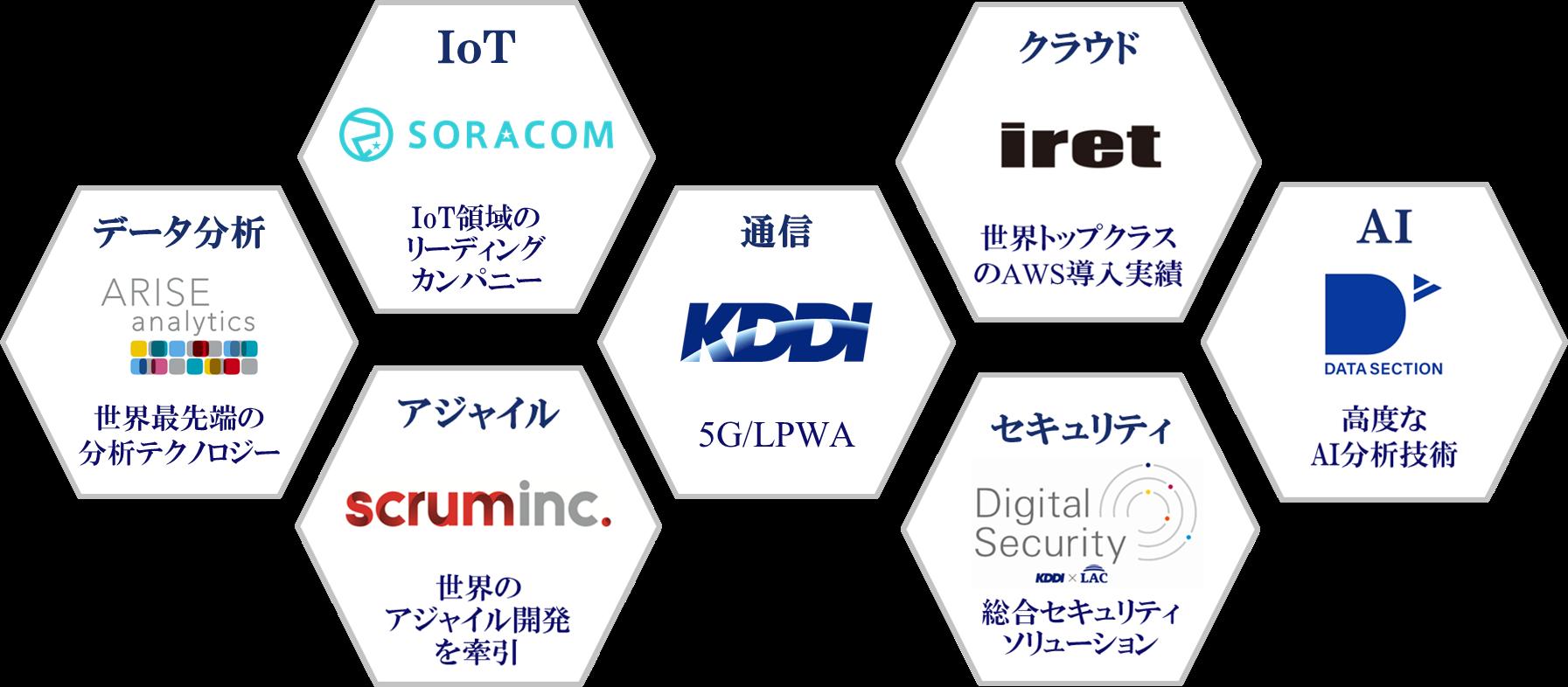 AI解析技術を強みとしたパートナーとして「KDDI DIGITAL GATE」に参画