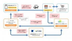 5社提携でオウンドアプリの効果を最大化するリテールDXプラットフォーム提供開始